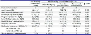 Table 2. Comparisons between metabolically normal obese and metabolically abnormal obese patients a