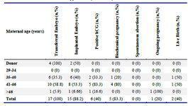 Supplementary table 7. Cycle outcome
