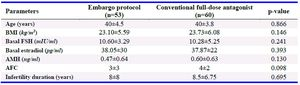 Table 1. Clinical characteristics of both groups