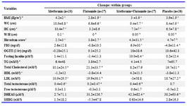 Table 1. Changes in anthropometric indices and laboratory tests within the 4 groups under study (before and after treatment)