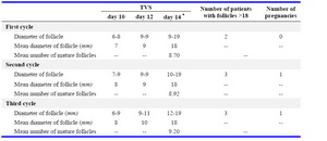 Table 3. Folliculometry in three cycles of tamoxifen group in CC resistant PCOS women