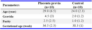 Table 1. Demographic and obstetric characteristics of placenta previa and control group
