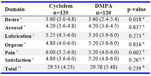 Table 2. Comparison of sexual function in two groups (120 women in each group)