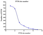 Figure 3. Number of post-translation modification (PTM) site on the collected human seminal plasma