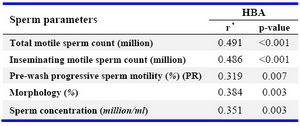 Table 3. Correlations between HBA and sperm parameters