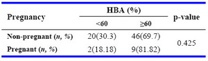 Table 4. Conception rate with IUI based on HBA cut-off level of 60%