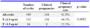 Table 2. Clinical pregnancy rate in all ART cycles