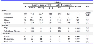 Table 4. Genotype and allele frequencies of eNOS Glu298Asp (rs1799983) polymorphism observed in this study and compared with those reported in other ethnicities