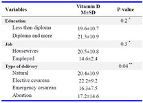 Table 1. The means of using vitamin D according to demographic factors and pregnancy complications in pregnant women