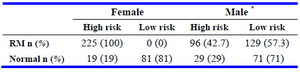 Table 2. Frequency of individuals with high and low risk MTHFR genotypes in different groups