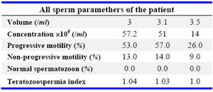 Table 2. All sperm paramethers of the patient