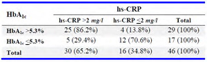 Table 2. HbA1c cutoff of 5.3% by hs-CRP