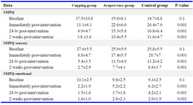 Table 1. The results of short-form of McGill pain questionnaire (SMPQ) for the intervention and control groups (M±SD)