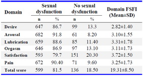 Table 2. Prevalence of sexual dysfunction according to FSFI scores among postmenopausal women (n=746)