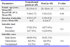Table 1. Basic and demographic characteristics of patients in study and control groups