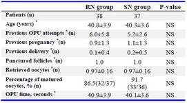 Table 1. Baseline characteristics and oocyte pick-up (OPU) procedure data in the reduced needle (RN) and standard needle (SN) groups