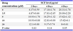 Table 1. SCF levels in leydig cells treated with increasing concentrations of imatinib on different days