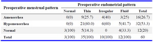 Table 3. Endometrial pattern in relation to menstrual pattern