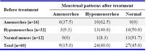 Table 5. Pre and postoperative menstrual pattern