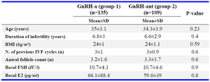 Table 1. Demographic and baseline characteristics of the groups