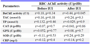 Table 2. Correlation between RBC AChE activity with activities and levels of parameters separately in patients before and after IUI