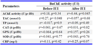 Table 3. Correlation between serum BuChE activity with activities and levels of parameters separately in patients 