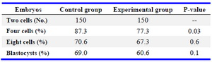 Table 1. Development of preimplantation embryos under exposure to EMF (900-1800 Hz)