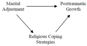 Figure 1. Structural model display relationships between Marital Adjustment and Posttraumatic Growth variables by mediating Religious Coping Strategies