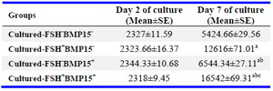 Table 3. The level of 17 β estradiol (pg/ml) in collected media during culture period