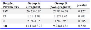Table 4. Comparison of basal uterine artery 2-D on day 2/3 of cycle in Pregnant and Non-Pregnant women