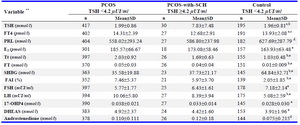 Table 3. Comparison of endocrinological characteristics among PCOS, PCOS-with- SCH patients and controls *