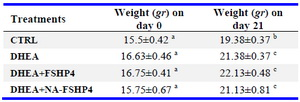 Table 2. Effect of different hormonal treatments on body weight of mice