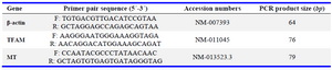 Table 1. Designed primer sequences used for real-time PCR