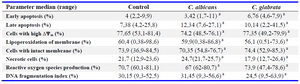 Table 1. Effect of the 0.5 McF soluble factors of Candida spp. on the functional parameters
